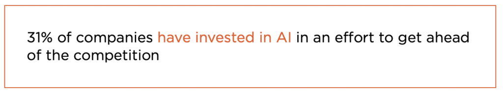 31% of companies have invested in AI in an effort to get ahead of the competition