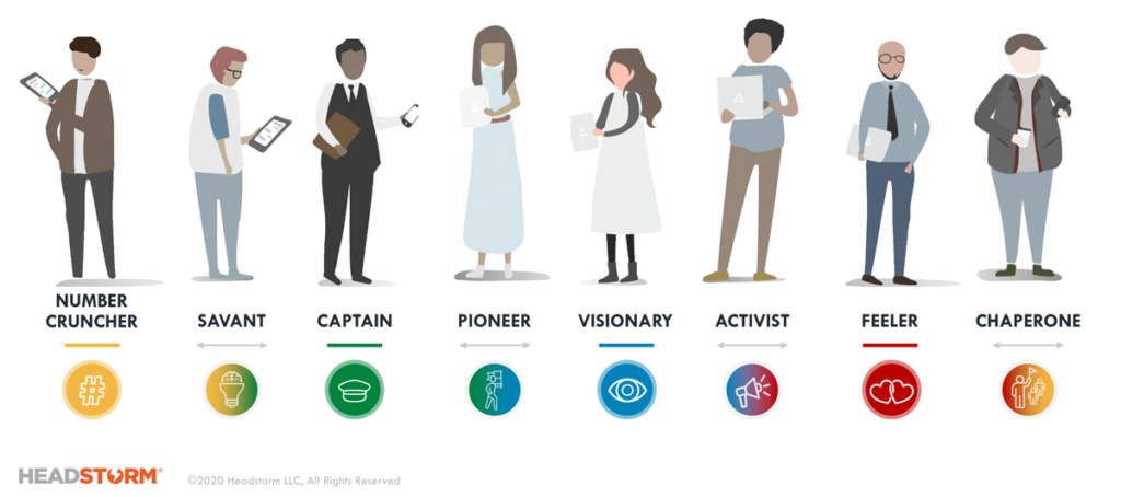 sales led product archetypes; number cruncher, savant, captain, pioneer, visionary, activist, feeler, chaperone