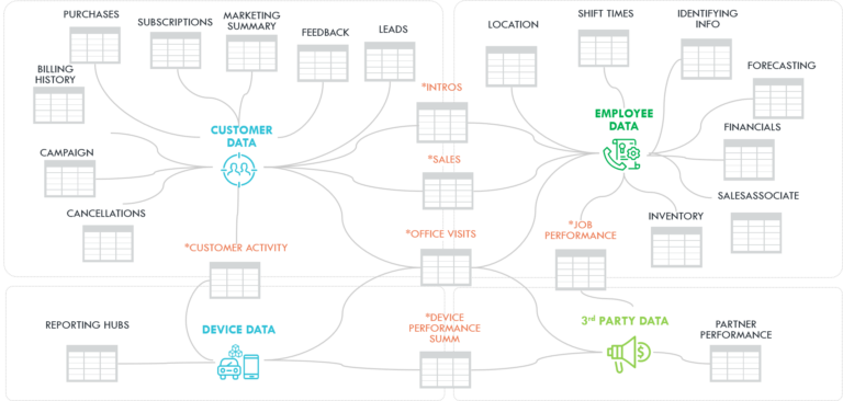 architecture and infrastructure of customer data, employee data, device data, and 3rd party data