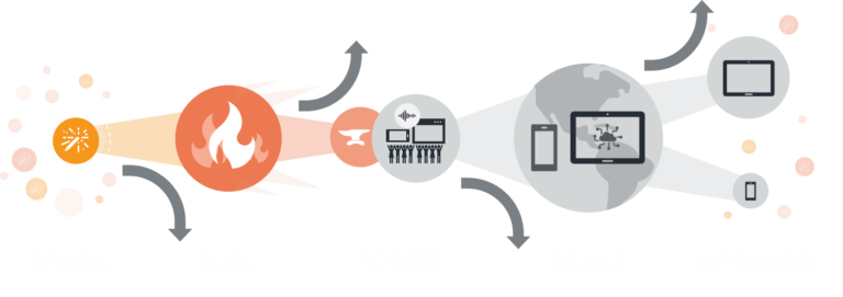 forge phases